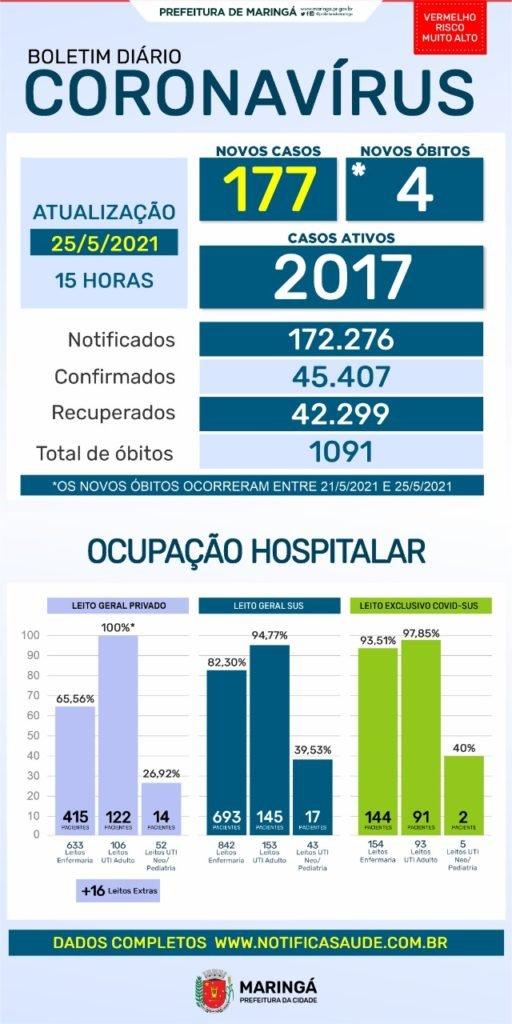 Maringá registra ontem, 25, 177 novos casos e 4 mortes por coronavírus