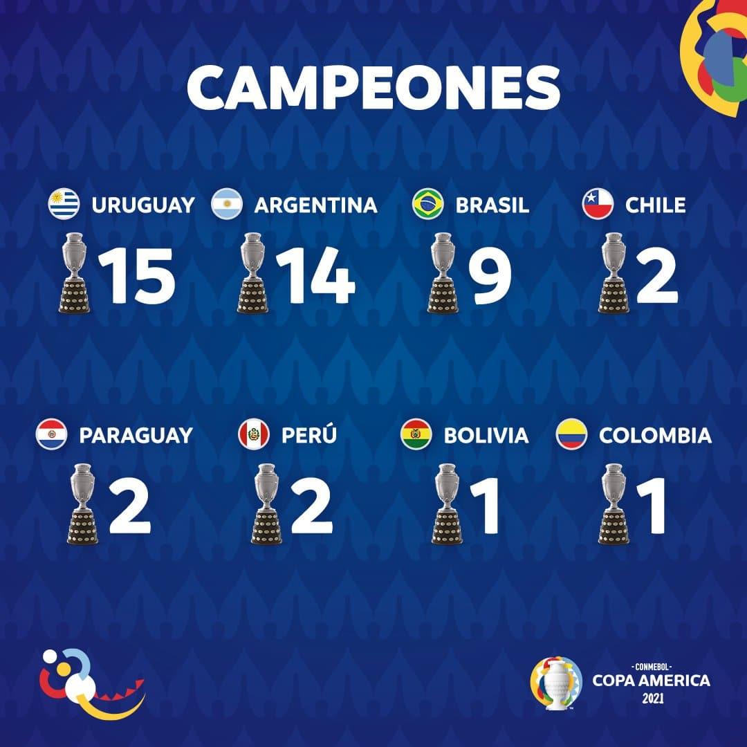 Copa América Títulos