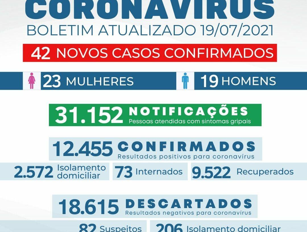 Sarandi registra 42 casos e nenhum óbito por coronavírus