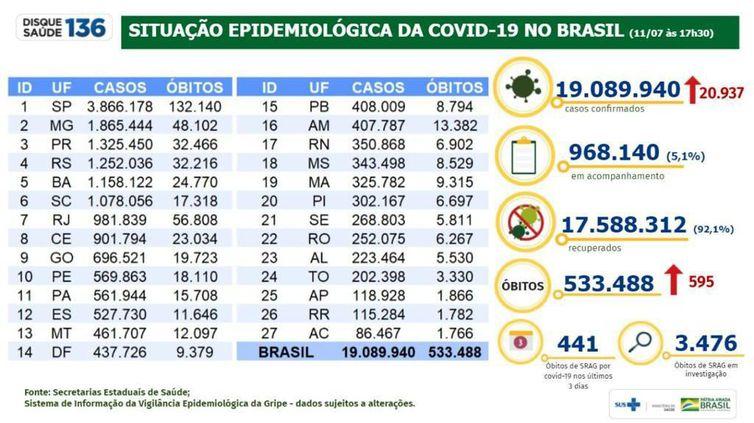 Covid-19: país tem 19 milhões de casos acumulados e 533,4 mil mortes