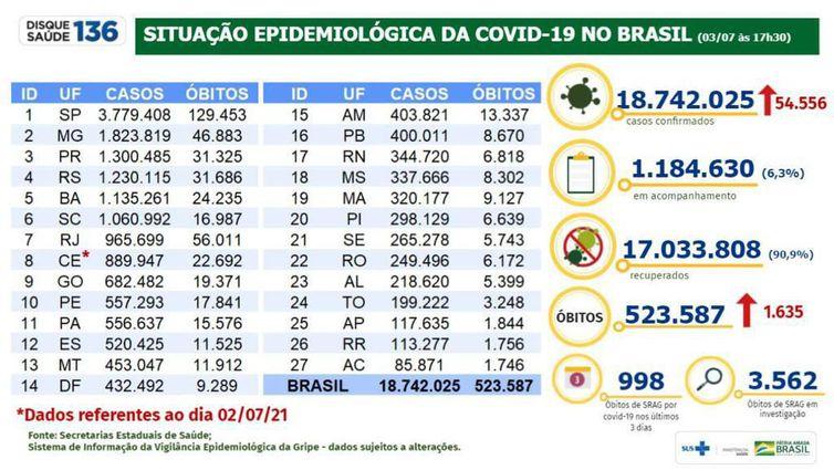 Brasil confirma 1.635 mortes e 54,5 mil novos casos da covid-19