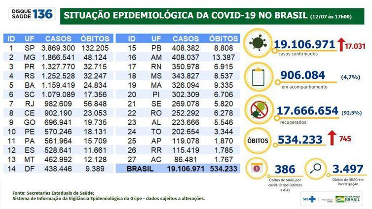 Covid-19: Brasil tem 19,1 milhões de casos e 534,2 mil mortes
