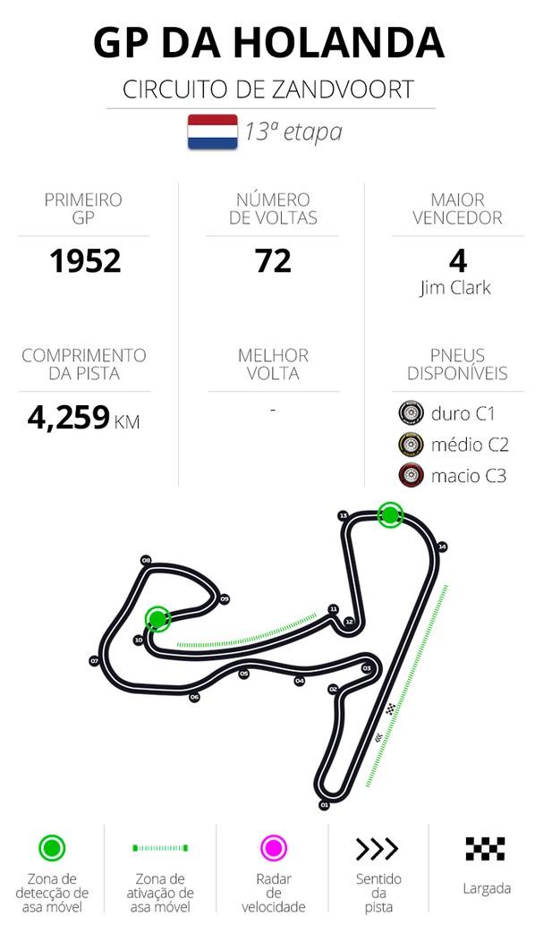 F1 - Zandvoort- Holanda